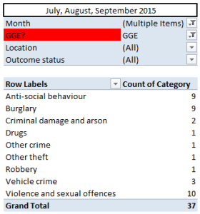 Crime Figures: Q3 2015