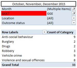 GGERA crime Q4 2015